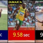 List of super humans who completed '100m' in less than 10 seconds