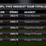 Highest Team Scores In IPL